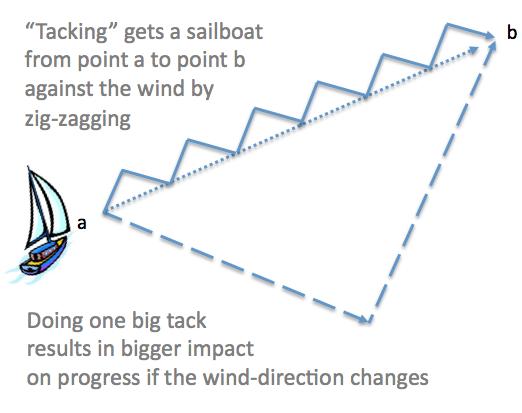 tacking-when-sailing