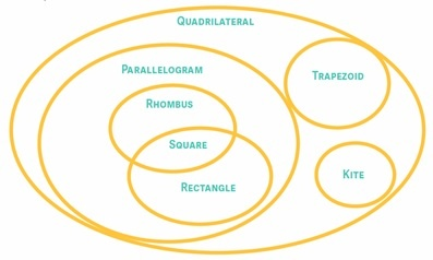 to help you keep them straight here is a venn diagram of quadrilaterals if a quadrilateral is both a rhombus and a rectangle it must be a square