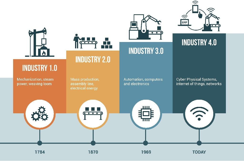 Industry4point0-1024x675.jpg