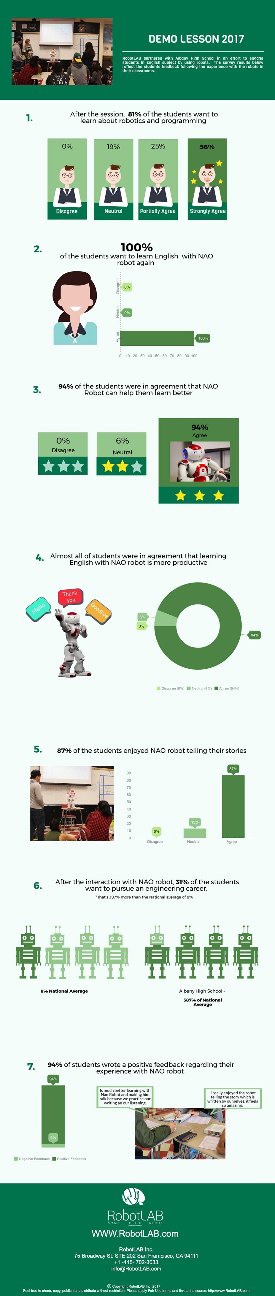 Infographic - Albany High School.jpg