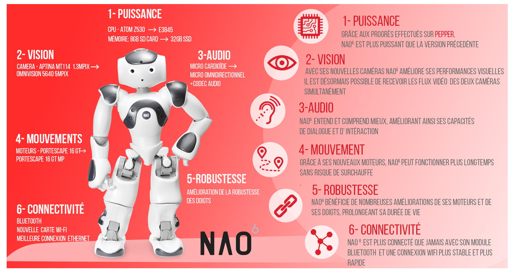 NAO V6 Infographic-FRENCH
