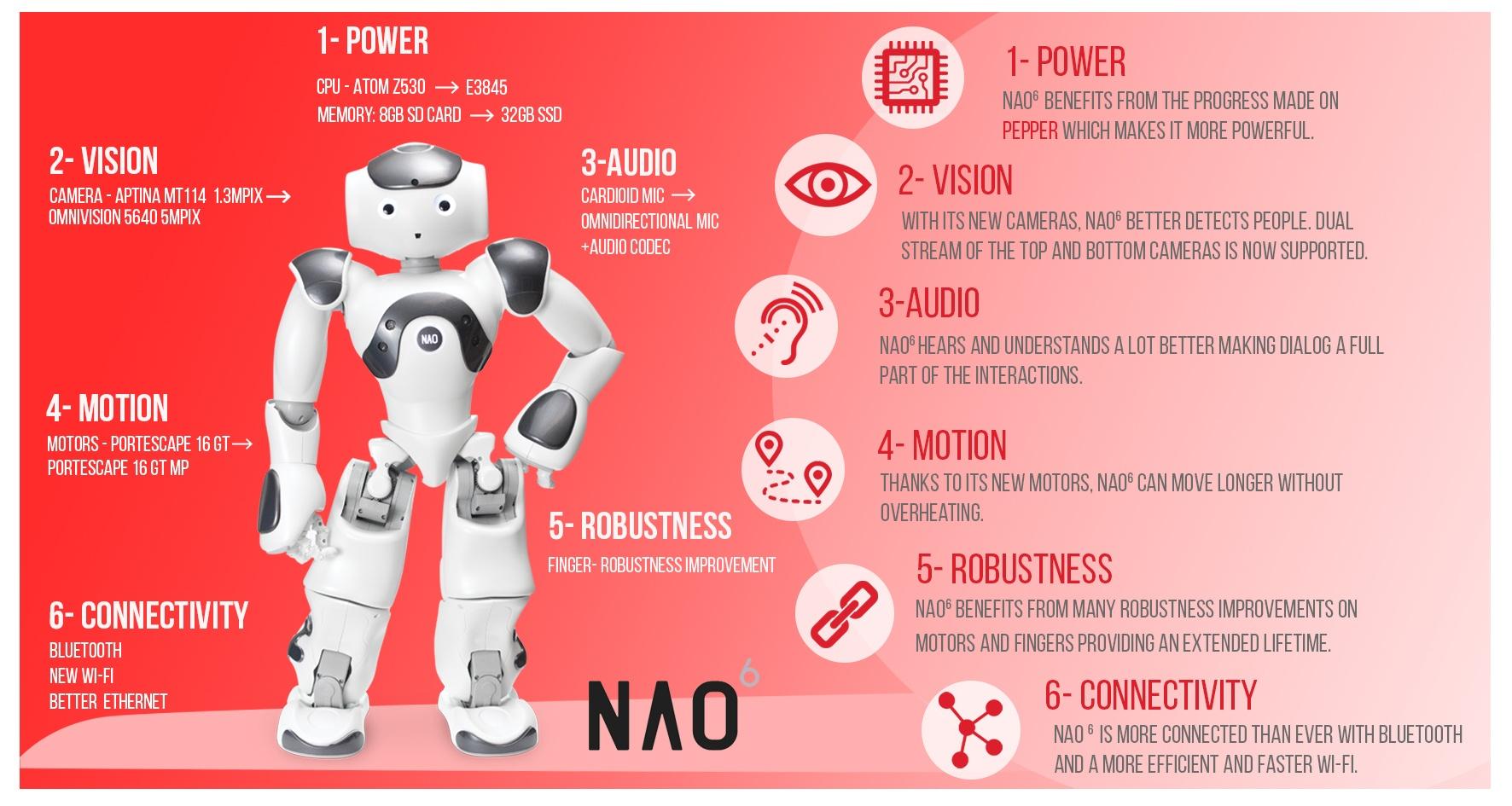 NAO V6 Infographic