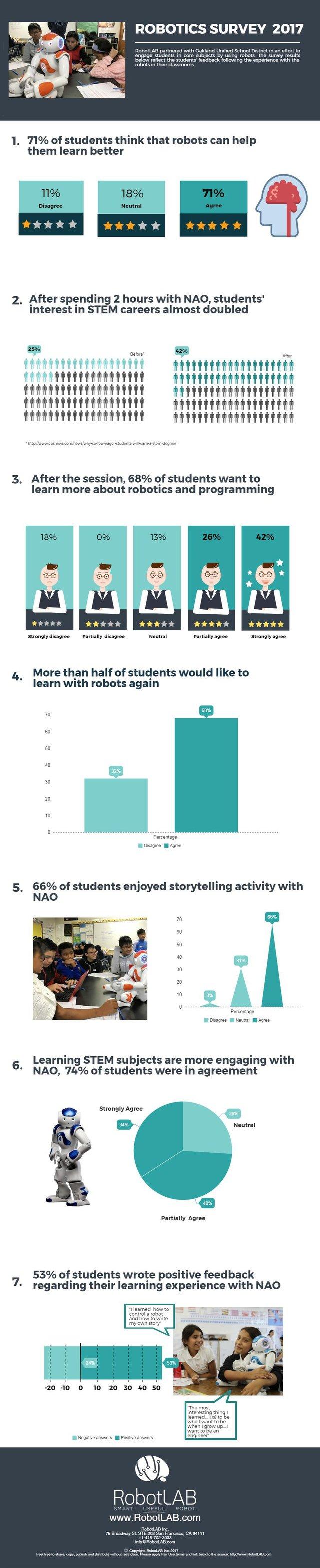 EdTech, STEM, Robotics and Math Education   RobotsLAB Blog