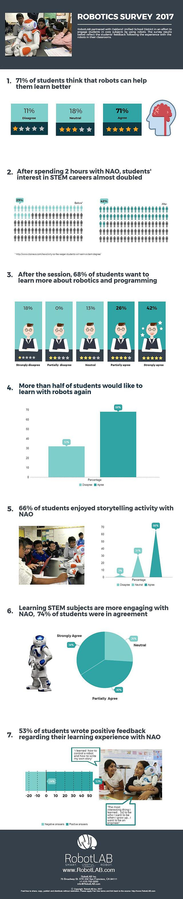 EdTech, STEM, Robotics and Math Education | RobotsLAB Blog