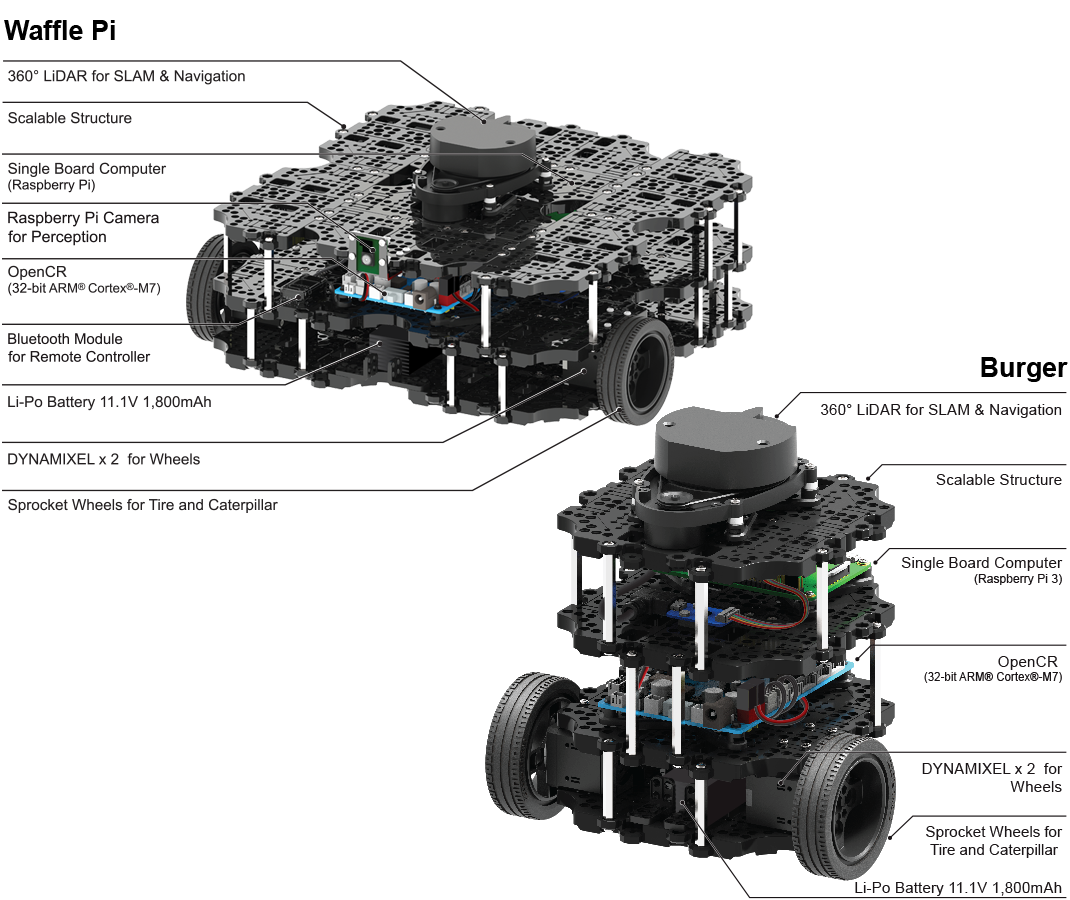 TurtleBot Features