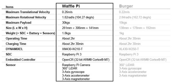 specs-waffle-pi