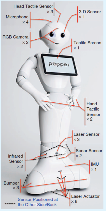 A Mass-Produced Sociable Humanoid Robot: Pepper: The First Machine